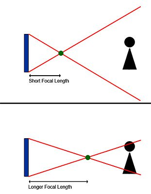 focal_length